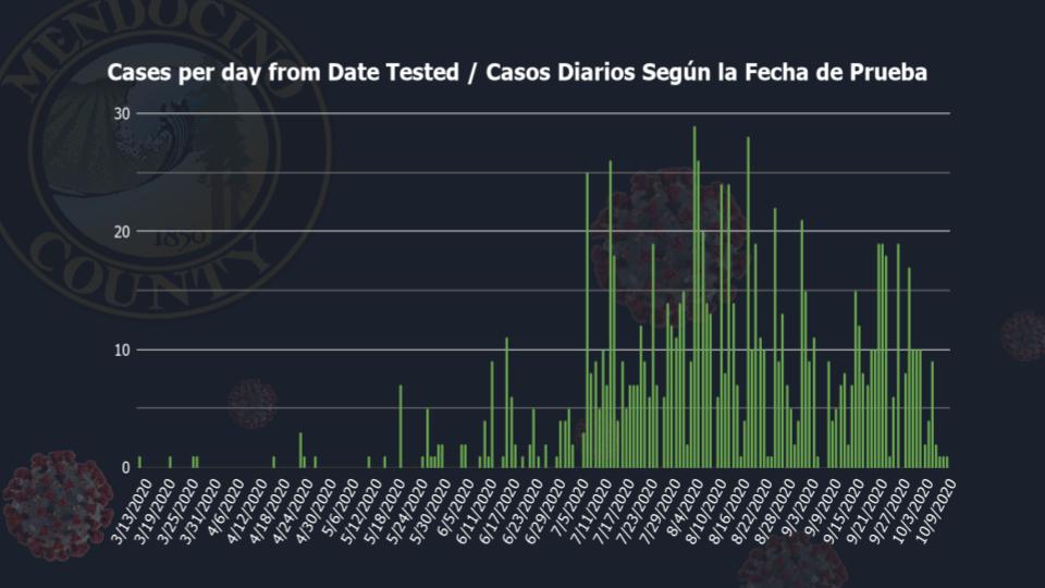 10.9.20 cases per day