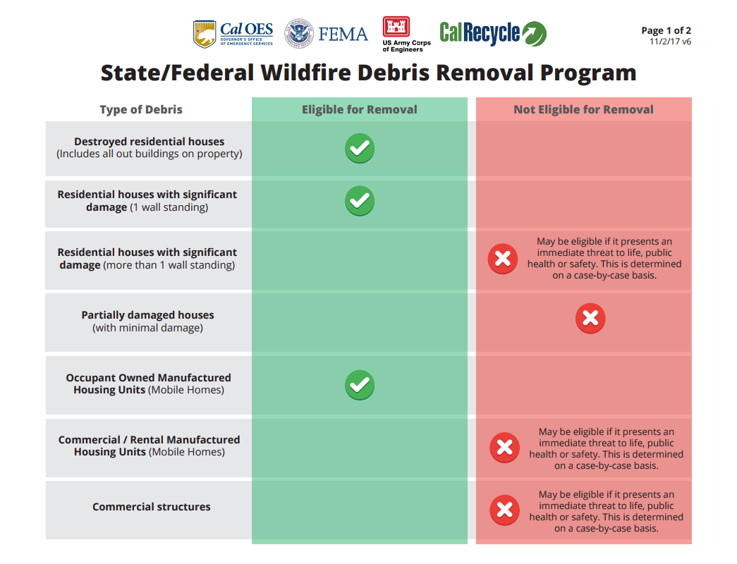 State Federal Wildfire Removal Program